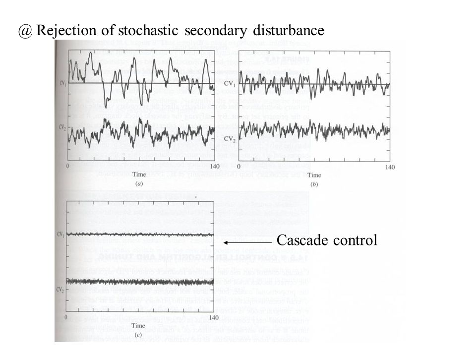 @ Rejection of stochastic secondary disturbance