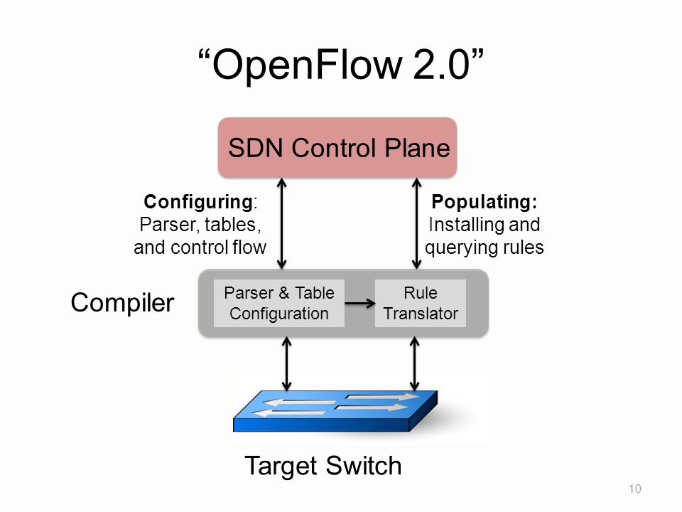 OpenFlow 2.0 SDN Control Plane Compiler Target Switch Configuring: