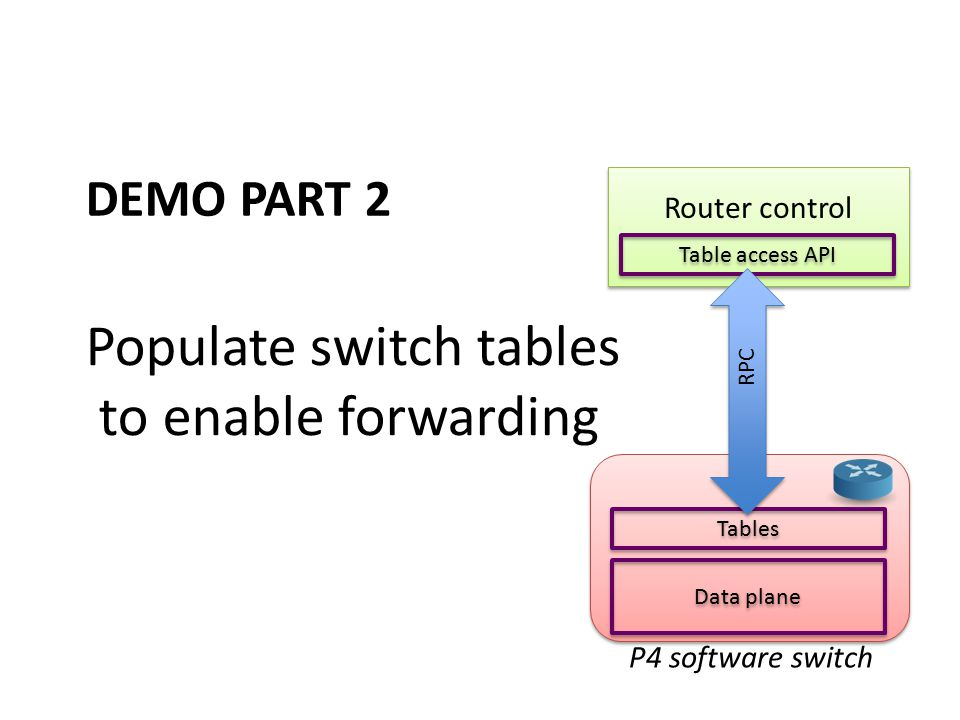 Populate switch tables to enable forwarding