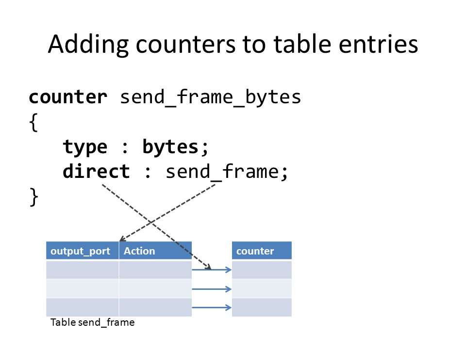 Adding counters to table entries