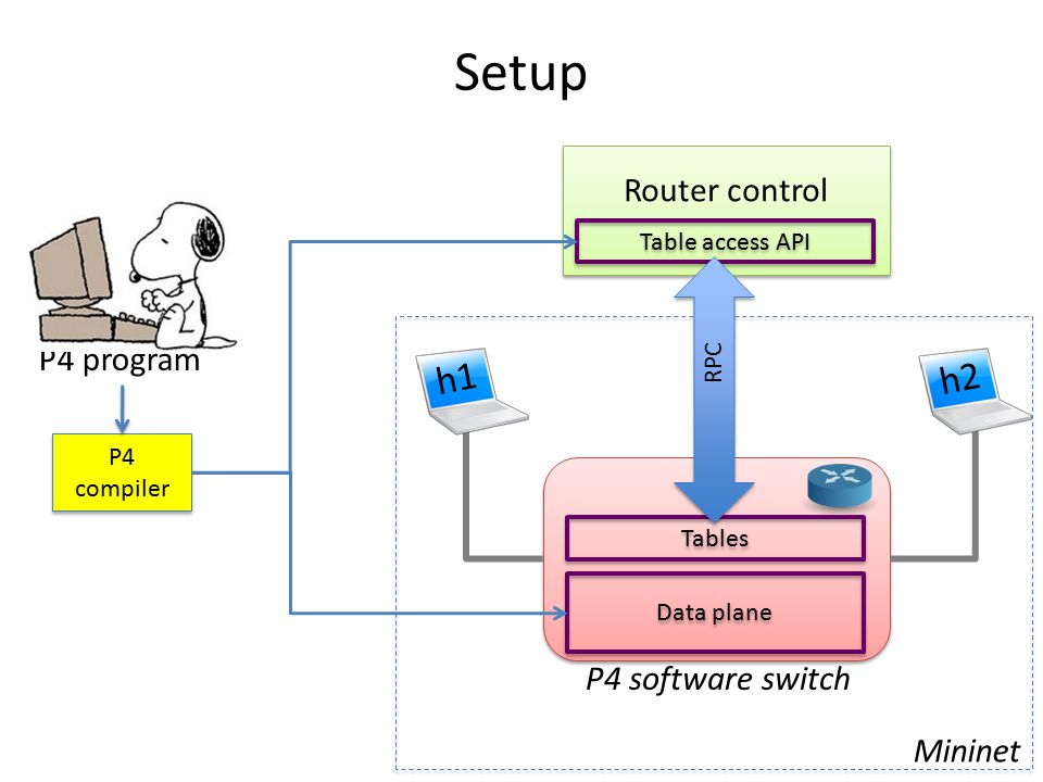 Setup h1 h2 Router control P4 program P4 software switch Mininet