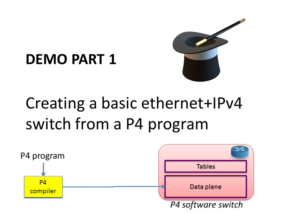 Creating a basic ethernet+IPv4 switch from a P4 program