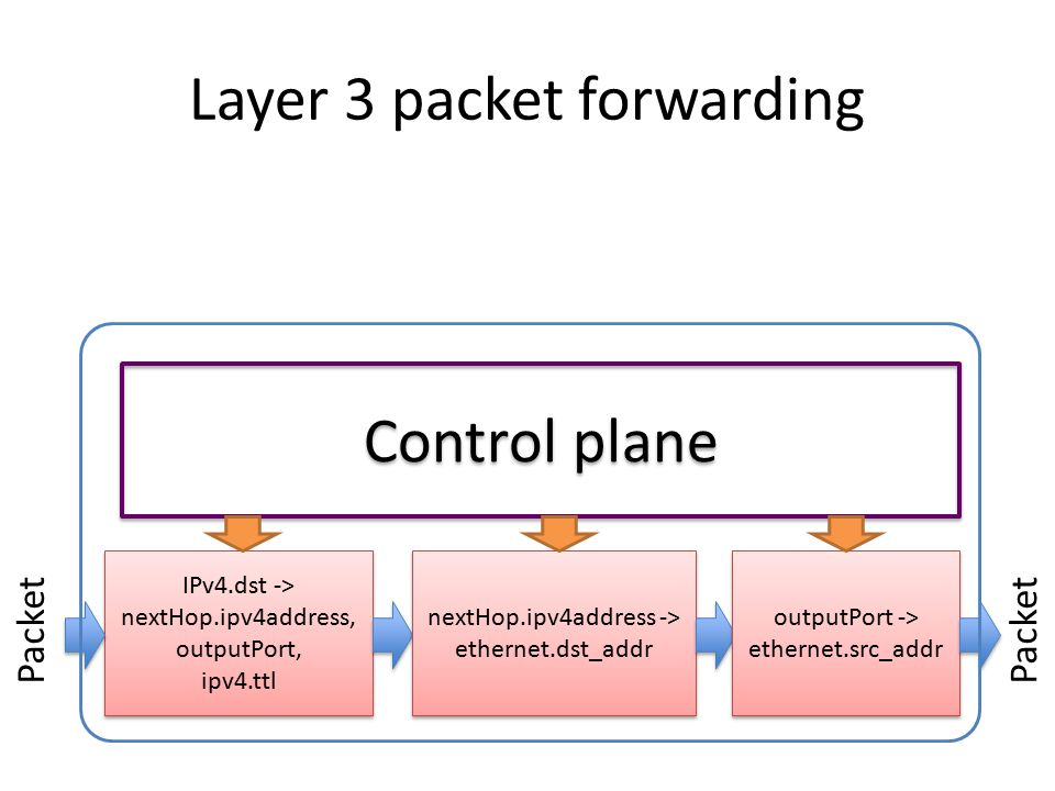 Layer 3 packet forwarding