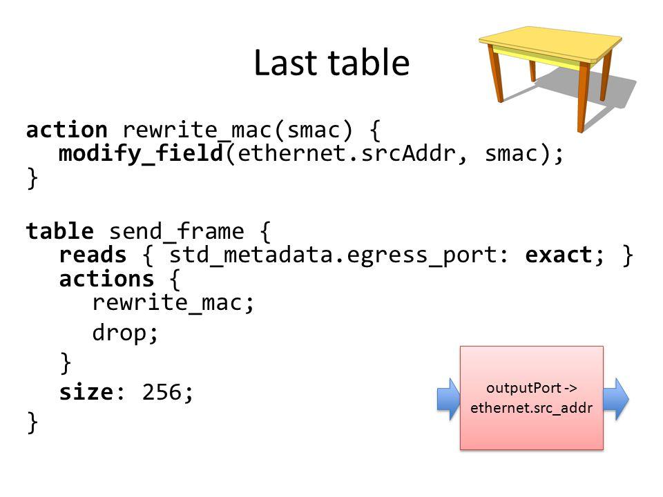 Last table