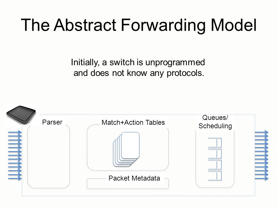 The Abstract Forwarding Model
