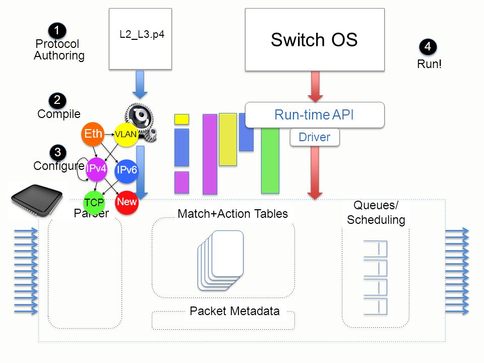 Switch OS Run-time API Protocol Authoring 1 Run! 4 Driver Compile 2