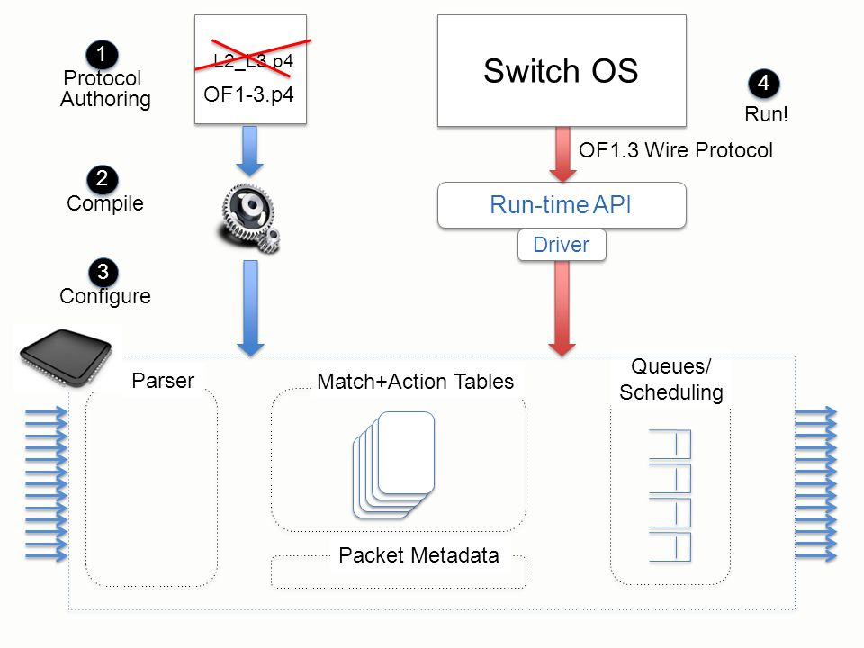 Switch OS Run-time API Protocol Authoring 1 OF1-3.p4