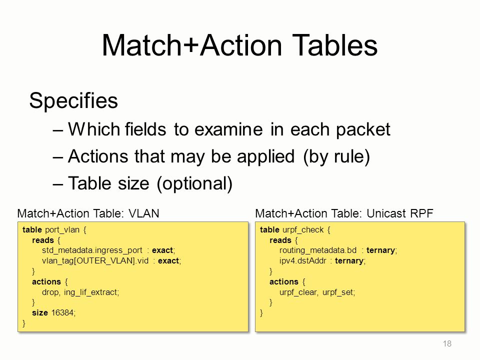 Match+Action Tables Specifies Which fields to examine in each packet