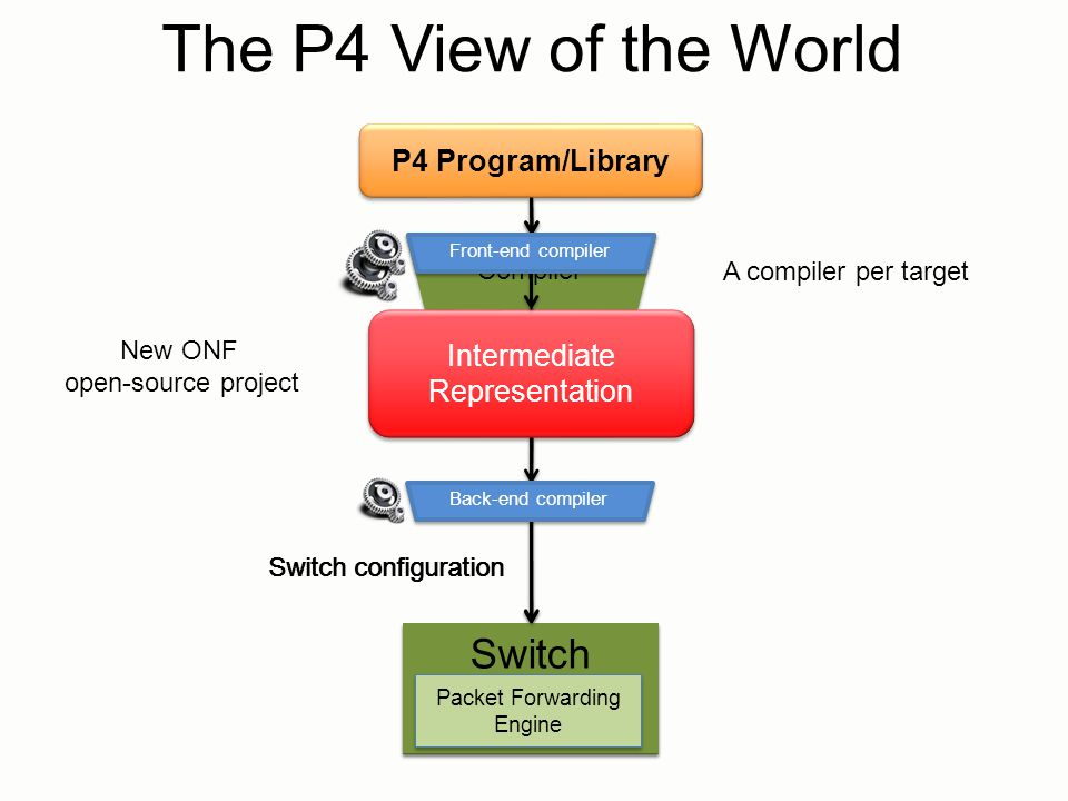 The P4 View of the World Switch Switch P4 Program/Library