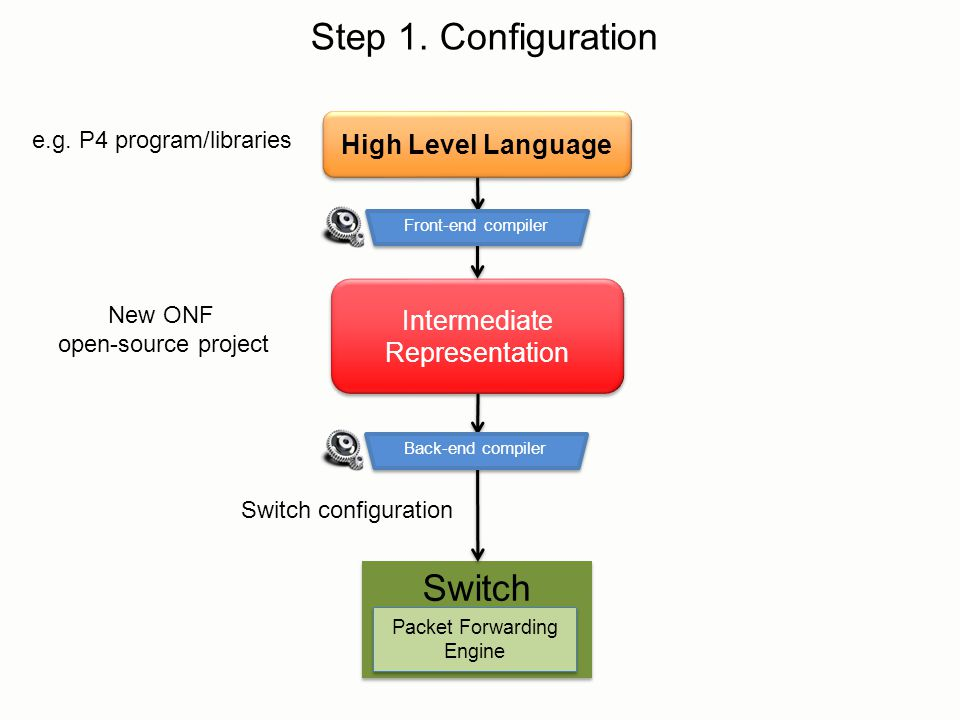 Step 1. Configuration Switch High Level Language