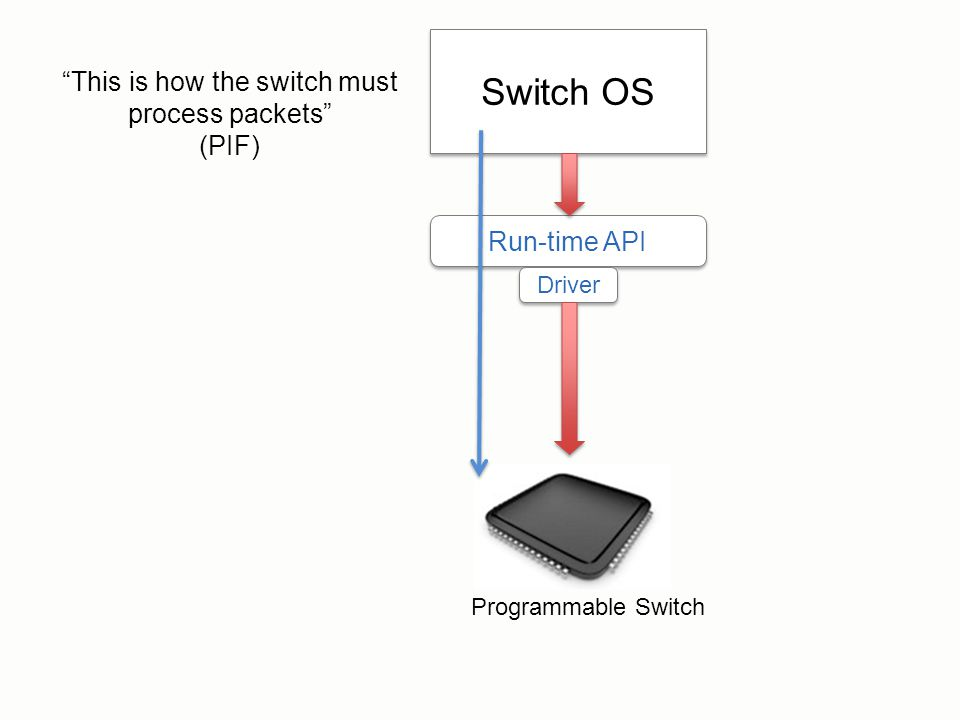 This is how the switch must process packets