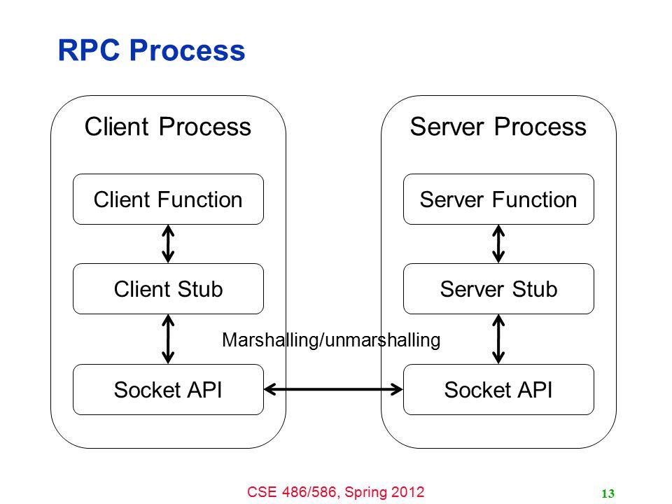 RPC Process Client Process Server Process Client Function