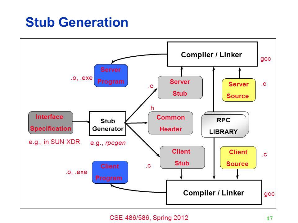 Stub Generation Compiler / Linker Compiler / Linker gcc Server Program
