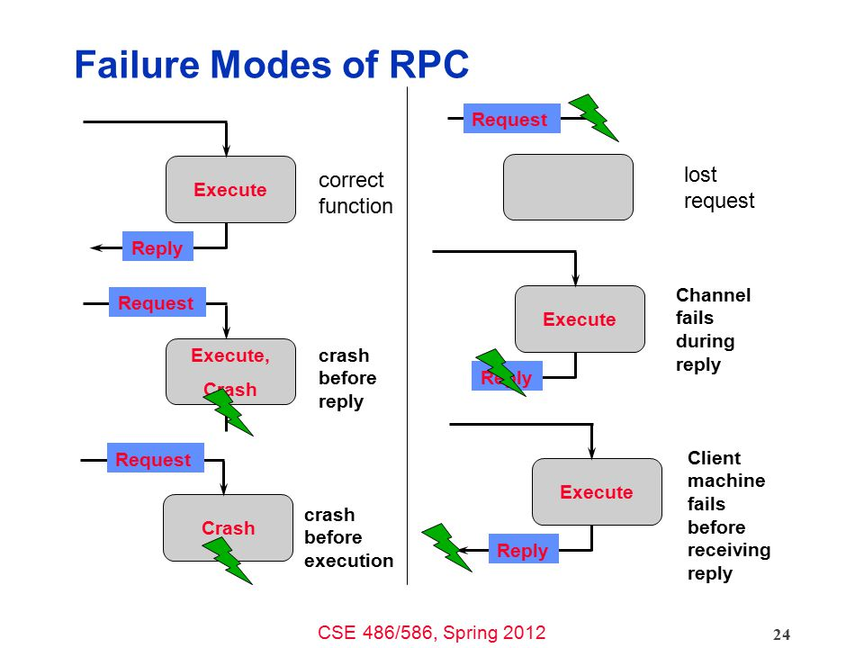 Failure Modes of RPC lost request correct function Request Execute