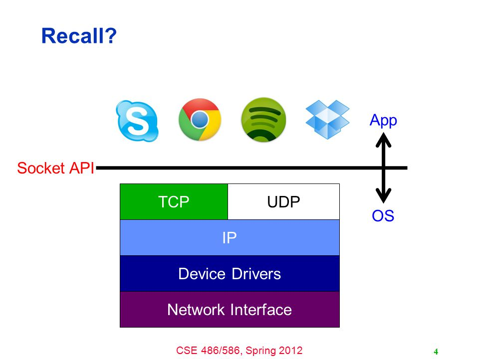 Recall App Socket API TCP UDP OS IP Device Drivers Network Interface