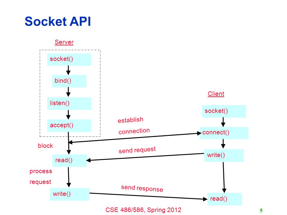 Socket API Server socket() bind() Client listen() socket() establish