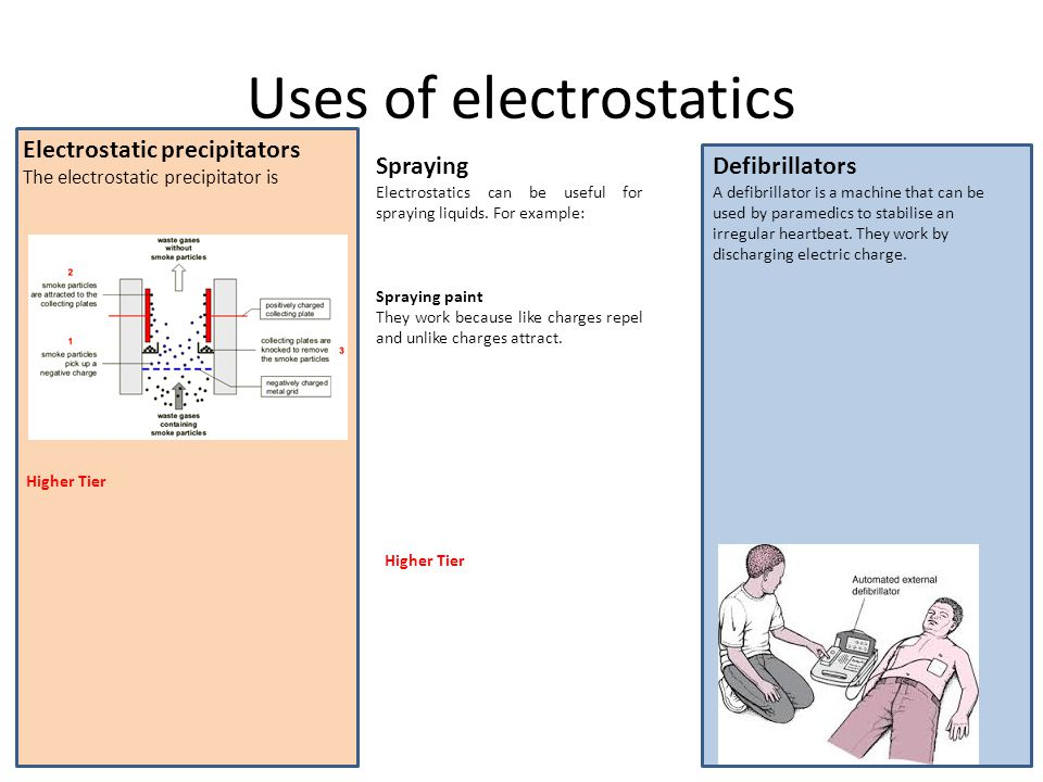 Uses of electrostatics