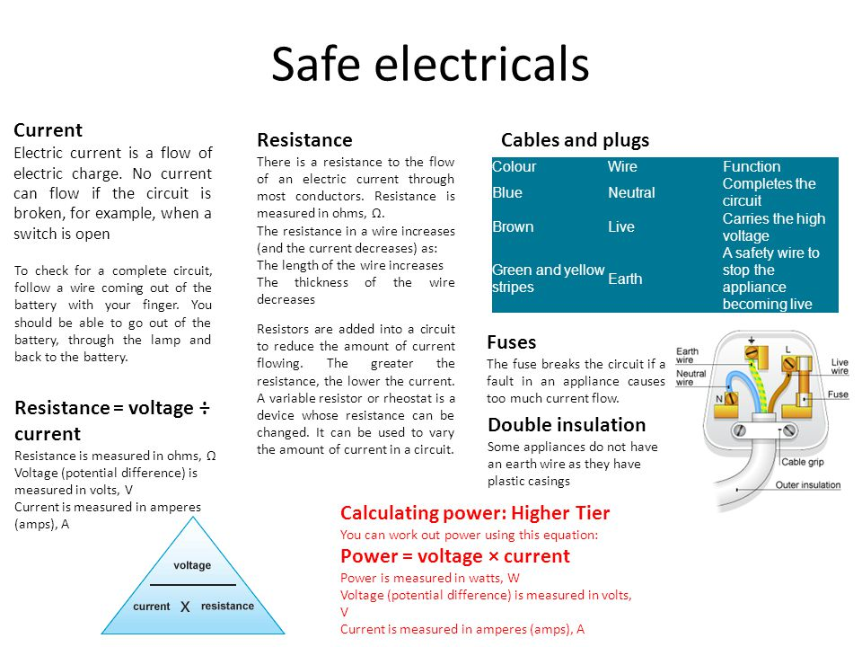Safe electricals Current Resistance Cables and plugs Fuses