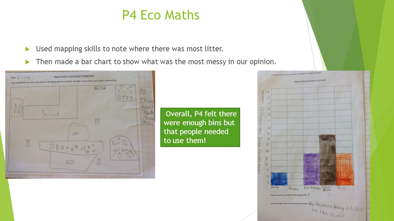 P4 Eco Maths Used mapping skills to note where there was most litter.