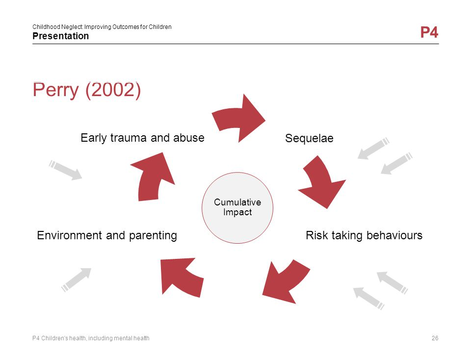 Perry (2002) Early trauma and abuse Sequelae Environment and parenting