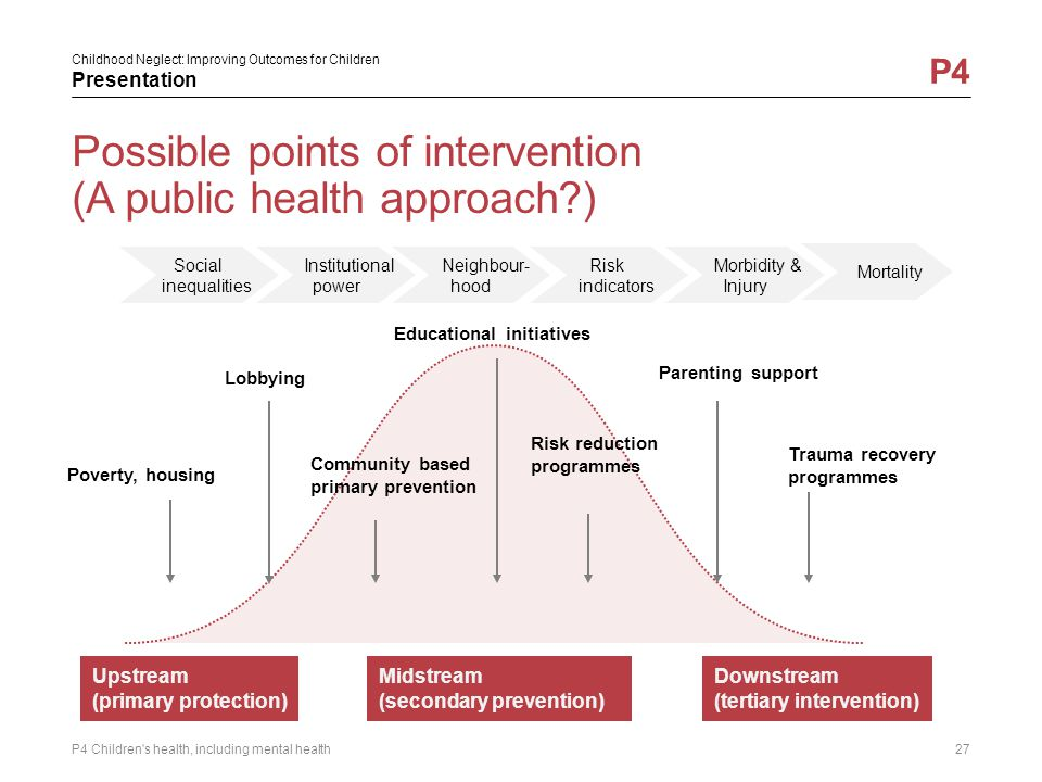 Possible points of intervention (A public health approach )