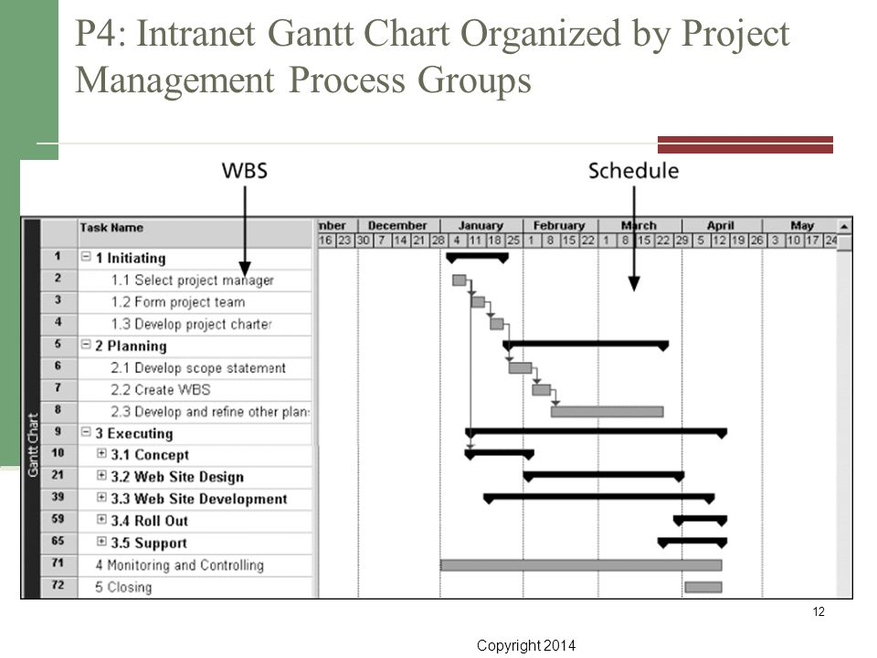 P4: Intranet Gantt Chart Organized by Project Management Process Groups