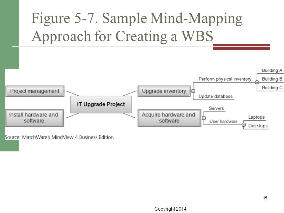 Figure 5-7. Sample Mind-Mapping Approach for Creating a WBS