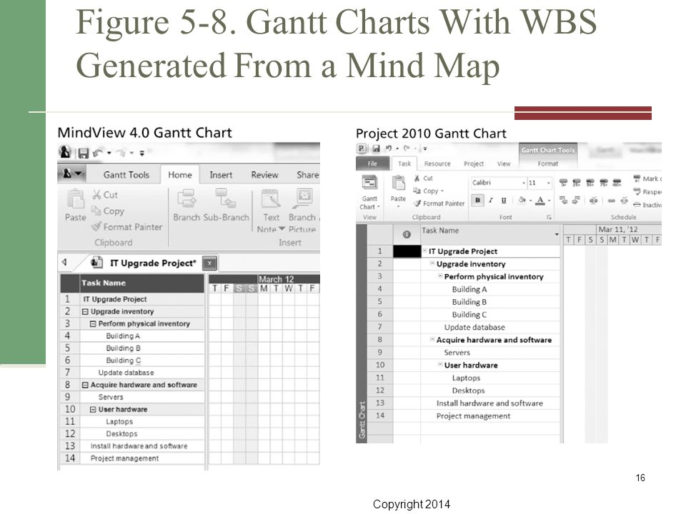 Figure 5-8. Gantt Charts With WBS Generated From a Mind Map