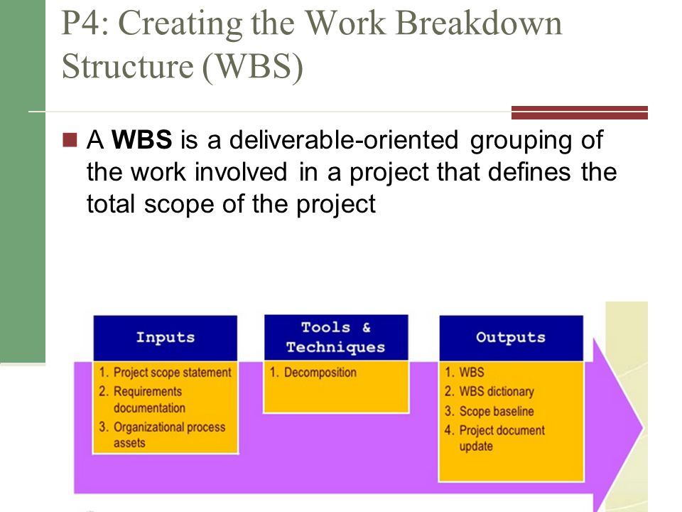 P4: Creating the Work Breakdown Structure (WBS)