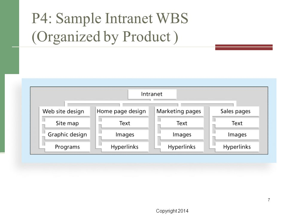 P4: Sample Intranet WBS (Organized by Product )