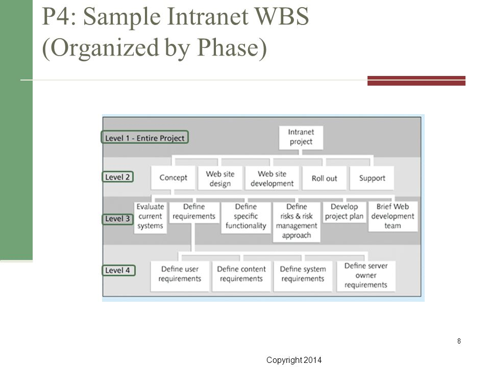 P4: Sample Intranet WBS (Organized by Phase)
