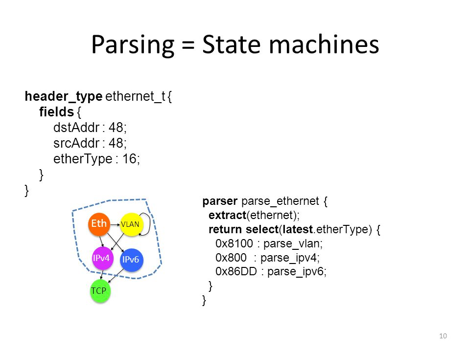 Parsing = State machines