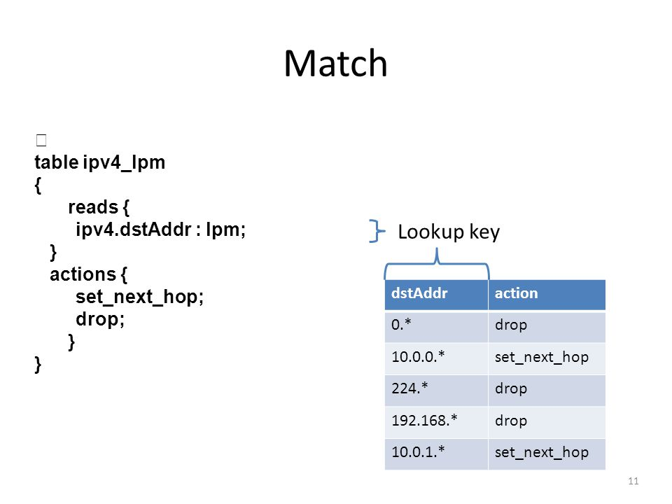 Match Lookup key  table ipv4_lpm { reads { ipv4.dstAddr : lpm; }