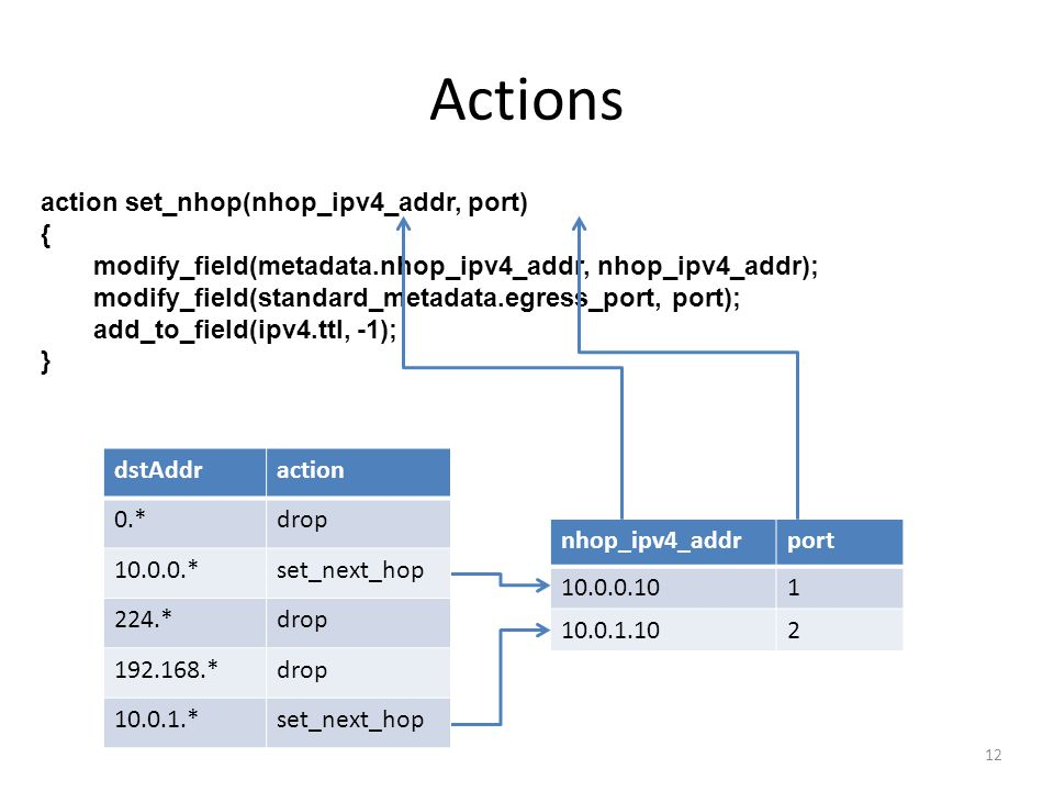 Actions action set_nhop(nhop_ipv4_addr, port) {