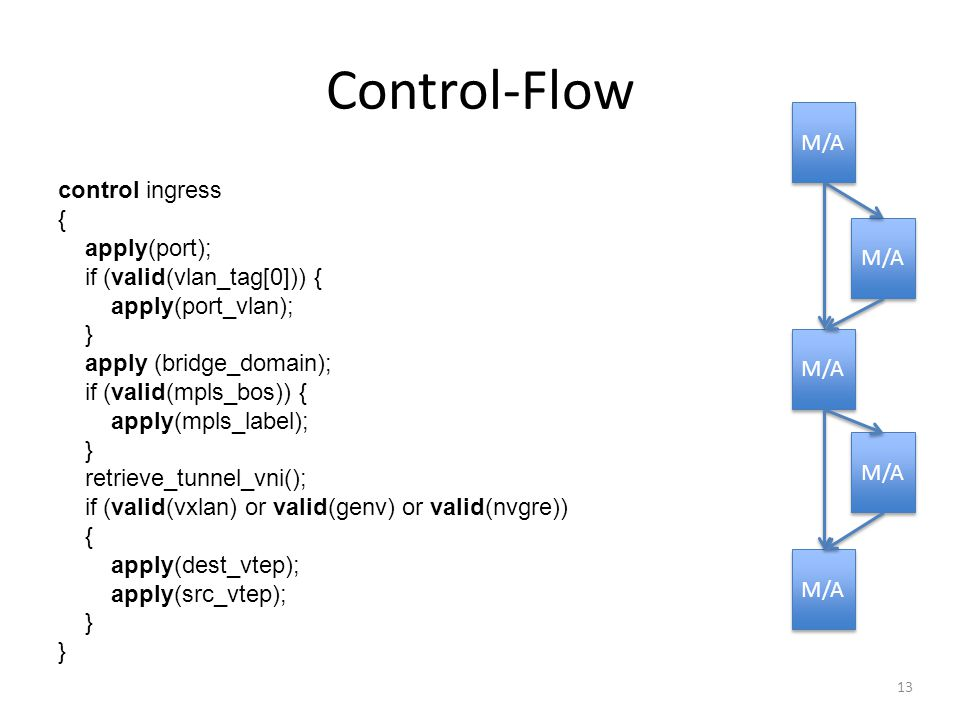 Control-Flow M/A control ingress { apply(port);