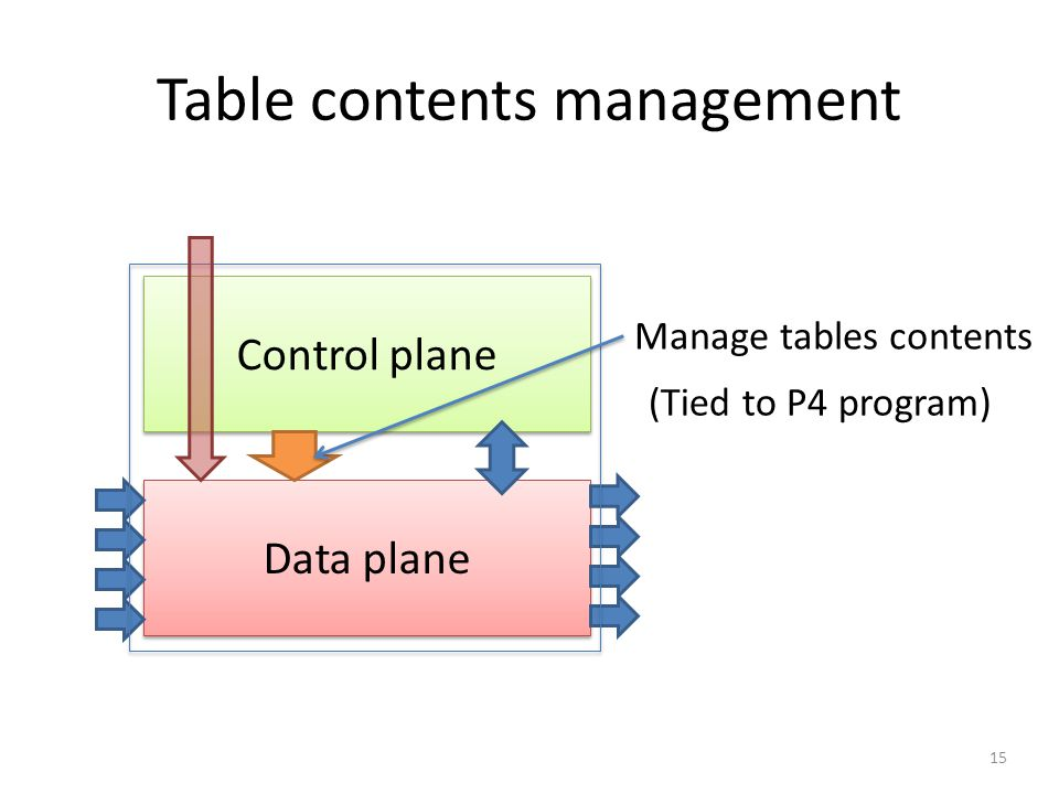 Table contents management