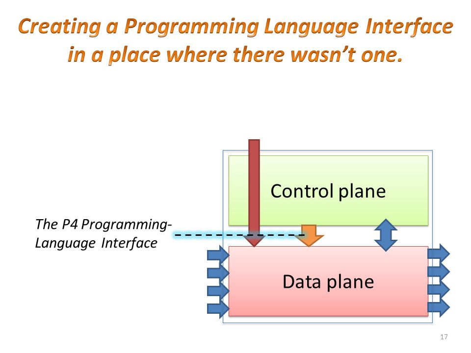 Creating a Programming Language Interface in a place where there wasn't one.
