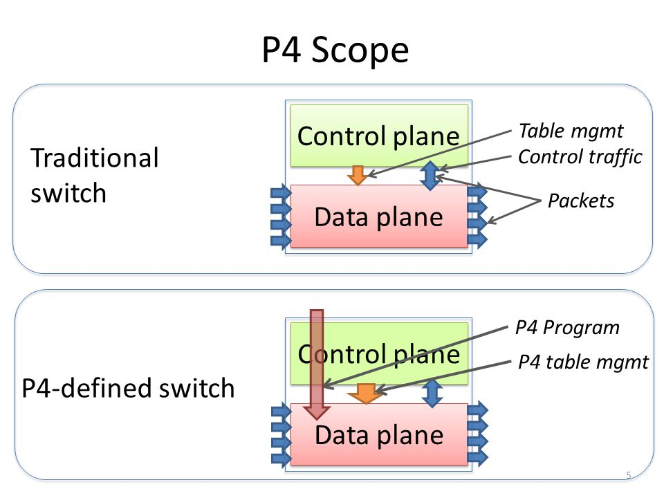 P4 Scope Control plane Traditional switch Data plane Control plane