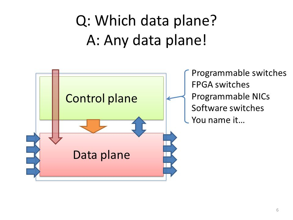 Q: Which data plane A: Any data plane!