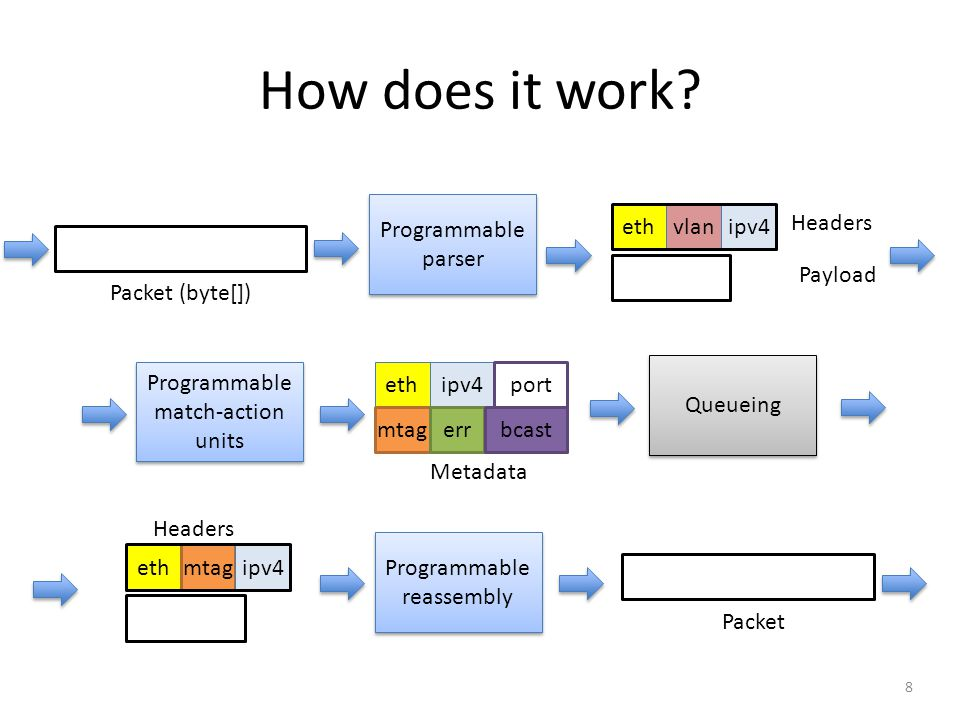 How does it work Programmable parser eth vlan ipv4 Headers Payload