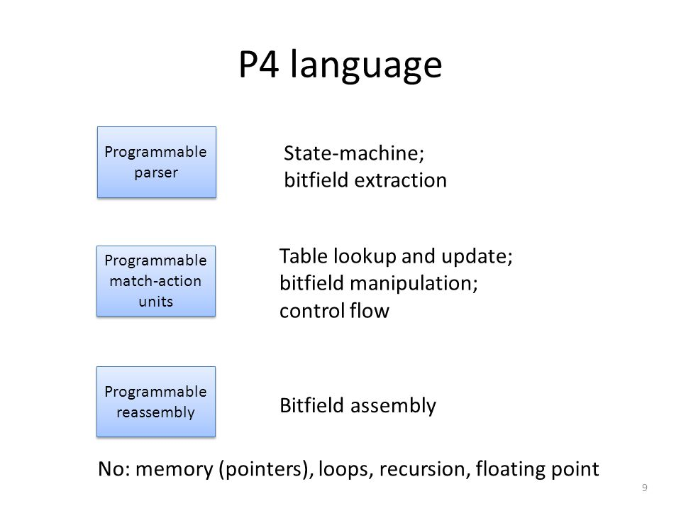 P4 language State-machine; bitfield extraction