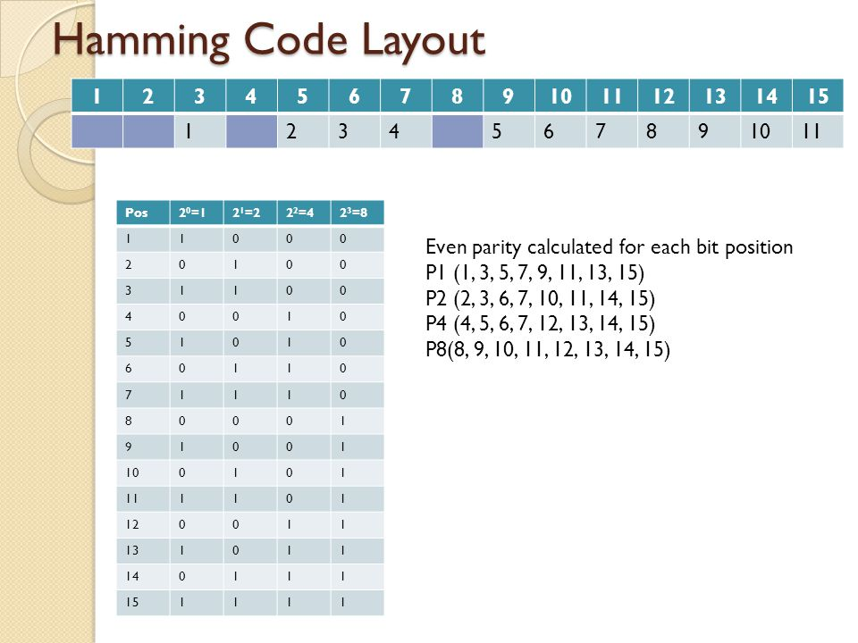 Hamming Code Layout 1. 2. 3. 4. 5. 6. 7. 8. 9. 10. 11. 12. 13. 14. 15. Pos. 20=1. 21=2.