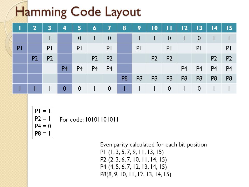 Hamming Code Layout 1 2 3 4 5 6 7 8 9 10 11 12 13 14 15 P1 P2 P4 P8