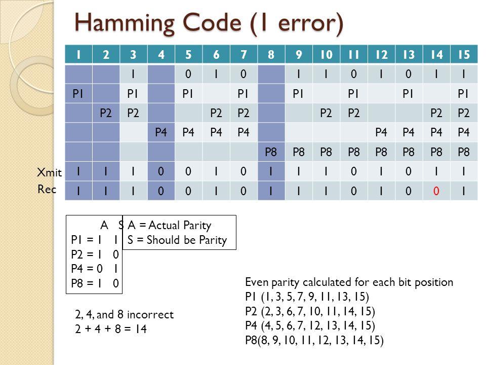 Hamming Code (1 error) 1 2 3 4 5 6 7 8 9 10 11 12 13 14 15 P1 P2 P4 P8