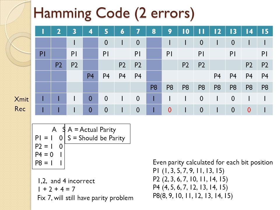 Hamming Code (2 errors) 1 2 3 4 5 6 7 8 9 10 11 12 13 14 15 P1 P2 P4