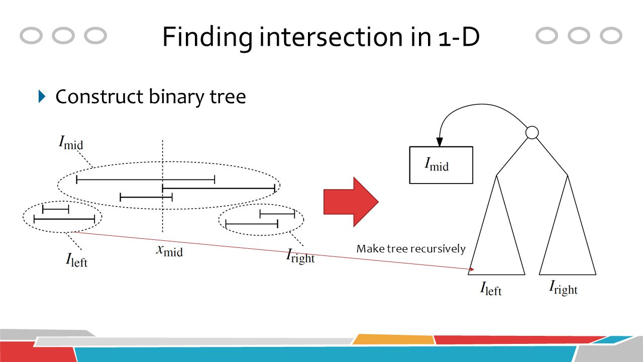 Finding intersection in 1-D