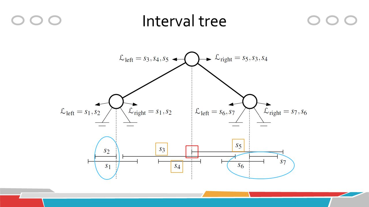 Interval tree