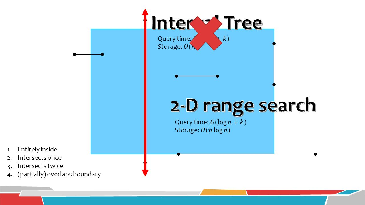 Interval Tree 2-D range search
