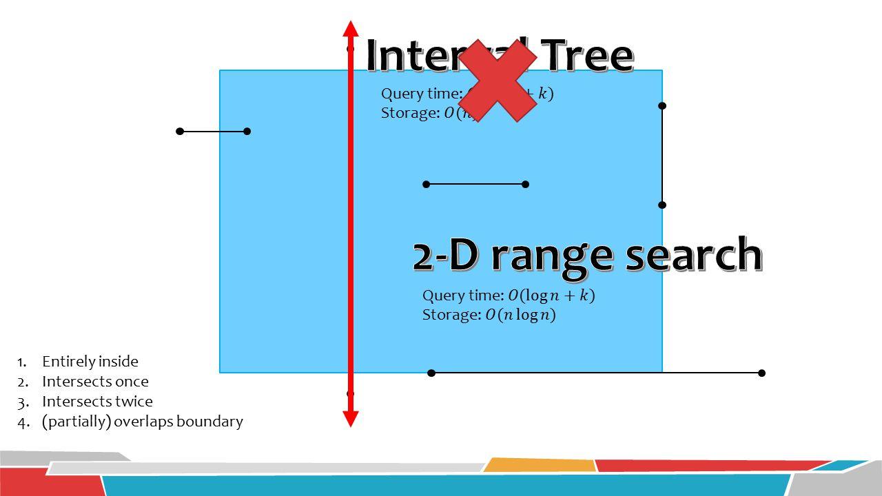 Interval Tree 2-D range search