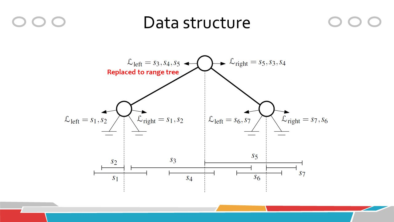 Data structure Replaced to range tree